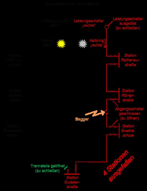 """Das Schema des beispielhaften 20-kV-Ringnetzes zeigt, wie der vom Bagger herbeigeführte Kurzschluss den Stromausfall verursacht hat. Dank der Struktur des """"offenen Ringnetzes"""" sind nur die Stationen im rechten Halbring bis zur Trennstelle ohne Strom, da nur der zugehörige Leistungsschalter ausgelöst hat. Nachdem der Betriebstechniker die defekte Kabelstrecke herausgetrennt und die Verbundleitstelle den Leistungsschalter """"rechts"""" und die Trennstelle """"links"""" geschlossen hat, sind alle Stationen wieder versorgt. (Grafik: Manuel Westermann)"""