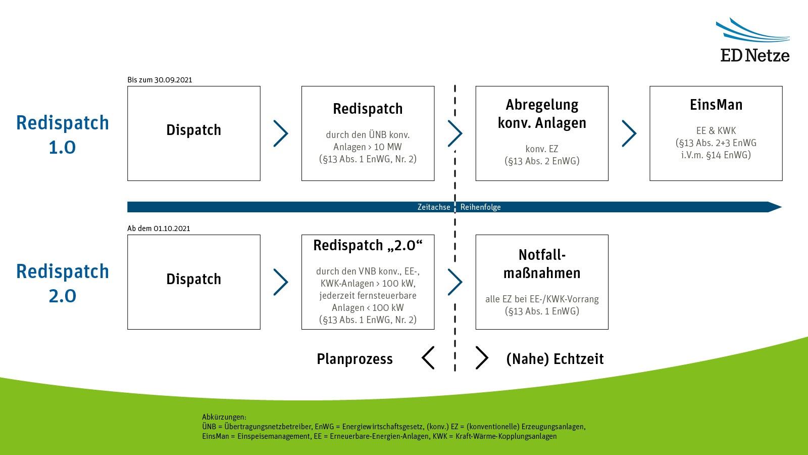 """Redispatch 2.0 ist ein erster Meilenstein hin zum dezentralen und KI-basierten Netzengpassreduktionsvorgehen Redispatch 3.0, bei dem dann neben den nun einbezogenen """"größeren"""" EE- und KWK-Anlagen auch private Kleinsterzeugeranlagen in die Prognose- und Netzoptimierungsprozesse integriert werden sollen. Dafür braucht es langfristig intelligent agierende Stromnetze, für die bereits erste Weichen gestellt sind: Smart Grids. (Grafik: ED Netze GmbH)"""